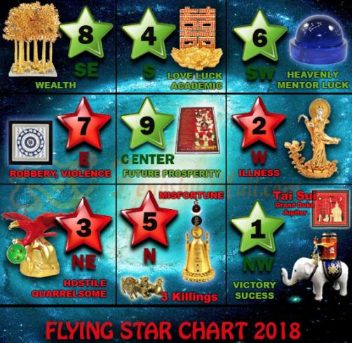 Год Земляной Собаки. Летящие звезды 2018